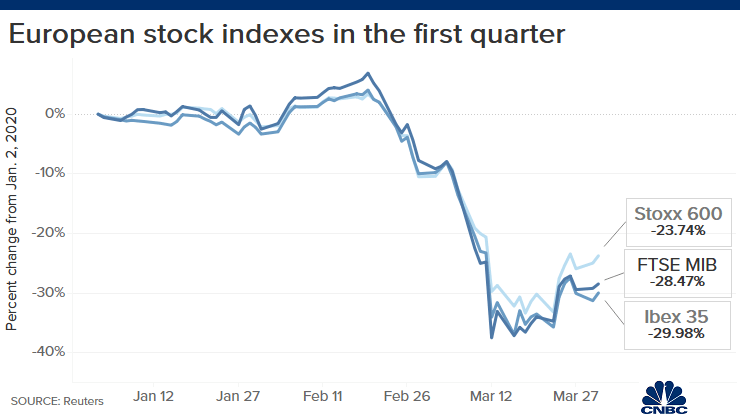 European stocks post their worst quarter since 2002: Here's what to expect now