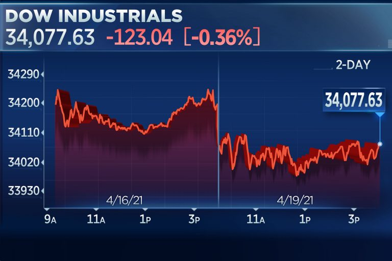 Dow slips more than 100 points from a record, Nasdaq closes 1% lower