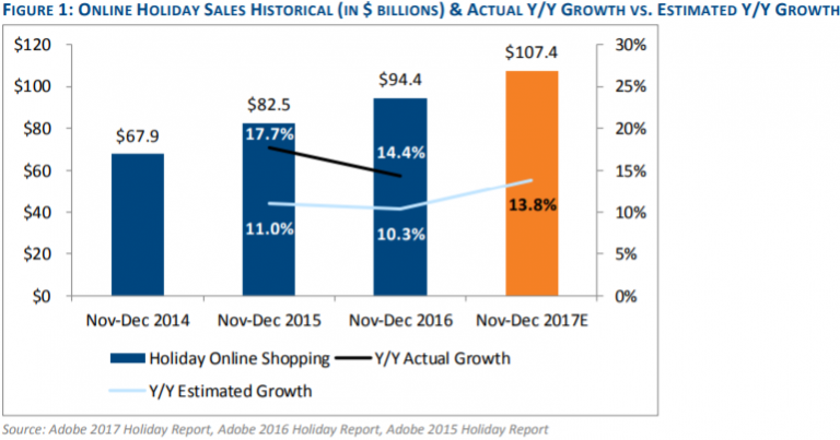 Amazon set for 'record-breaking' holiday season with nearly half of online sales: Analyst