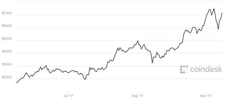 Bitcoin briefly jumps more than 11% after news Square is testing the digital currency