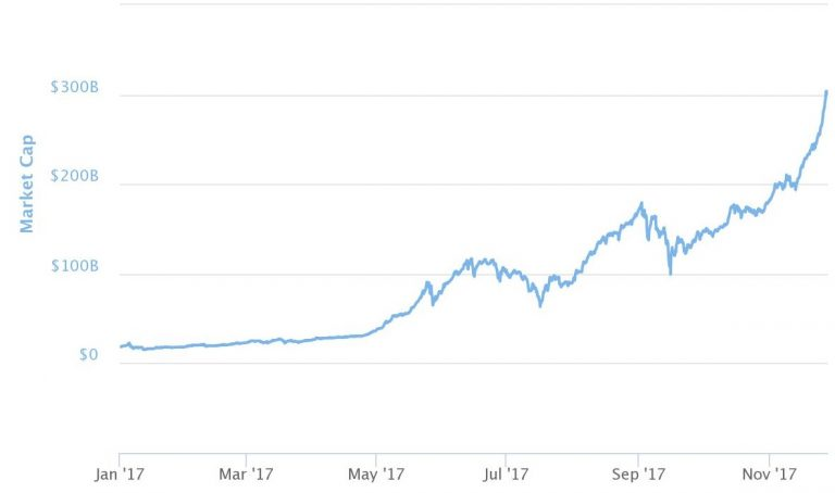 Bitcoin could 'easily' reach $40,000 by the end of 2018, hedge fund legend Novogratz says