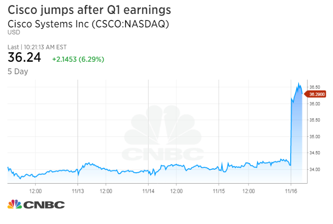 Cisco stock pops 6% as earnings beat, solidifying a transformation toward the cloud