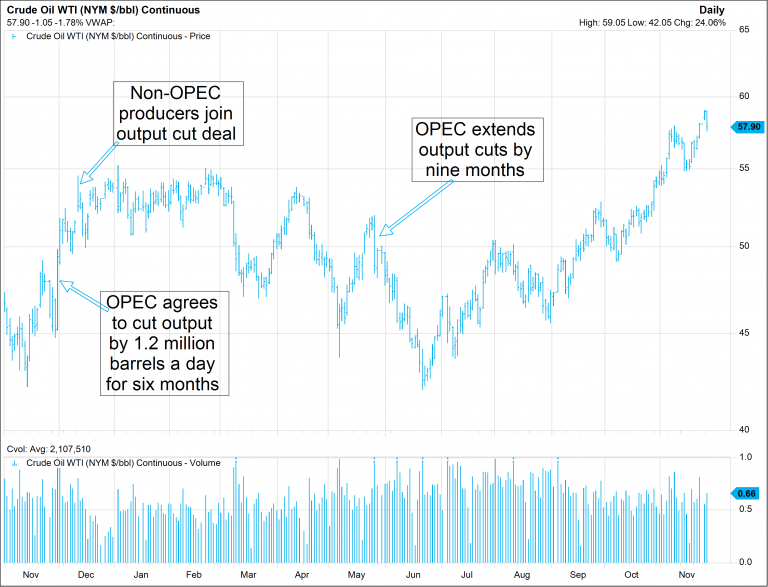 Oil prices will probably sell off after a key meeting of big producers. Here's why