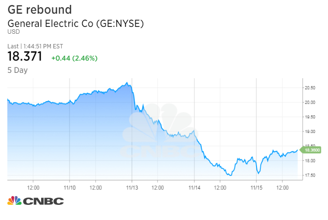 The selling finally stops in GE as shares rebound after 12% two-day dive
