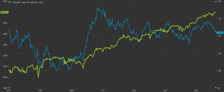 The weakness in dollar/yen price action is a bad sign for dollar bulls