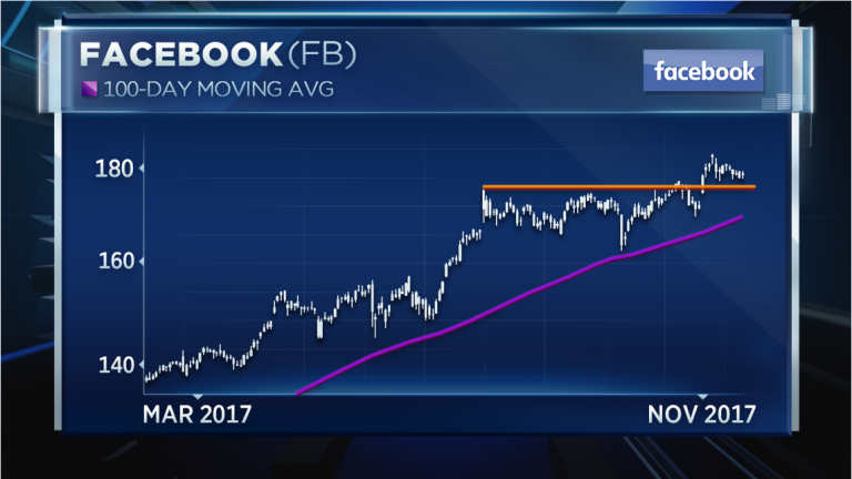Three stocks to buy on recent weakness: Technician