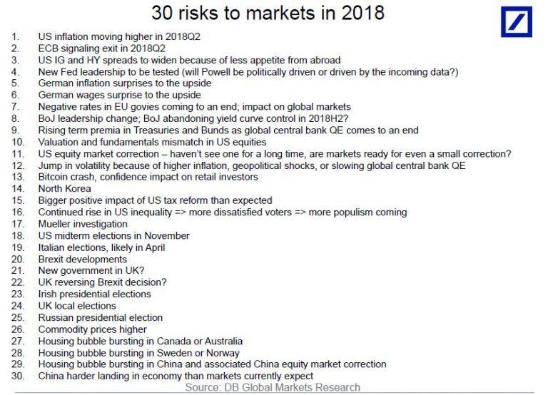 'Bitcoin crash' among significant market risks in 2018, says Deutsche Bank