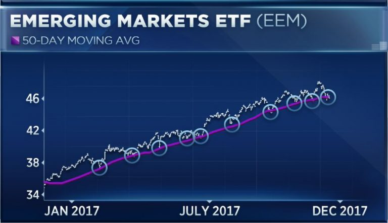 Emerging markets just broke through 'unbelievably strong support,' technician says