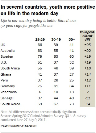 The top 8 countries where millennials are most optimistic