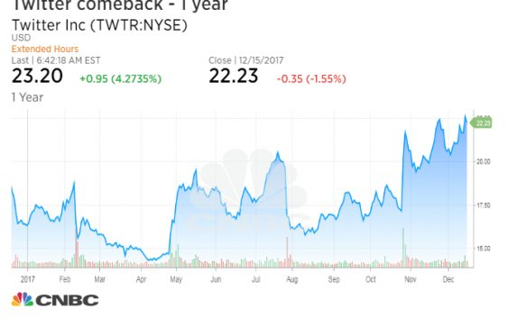 Twitter shares jump after JPMorgan upgrades the stock and
