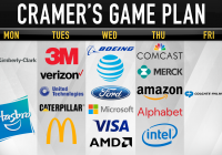 Cramer's game plan: Companies tied to China or the Fed are 'guilty until proven innocent'