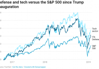 Defense and tech stocks are the big winners of Trump's first 2 years in office