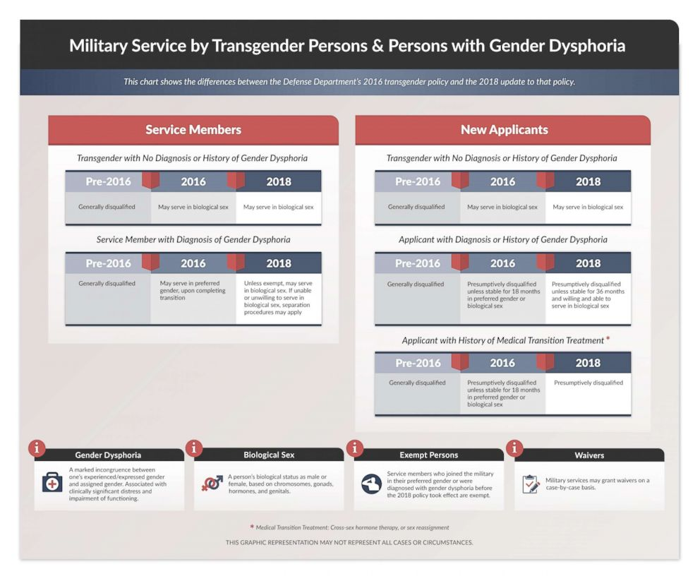 Everything you need to know about the transgender military ban