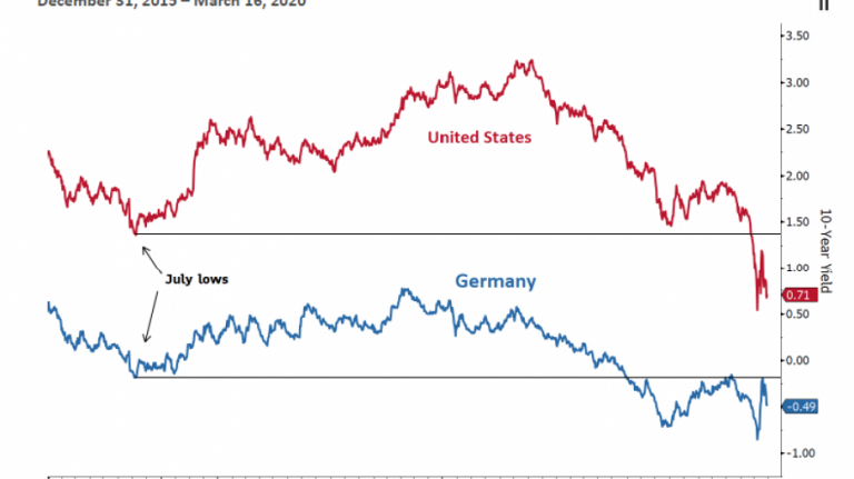 Bond King Jeffrey Gundlach's signal that market is overwhelmed