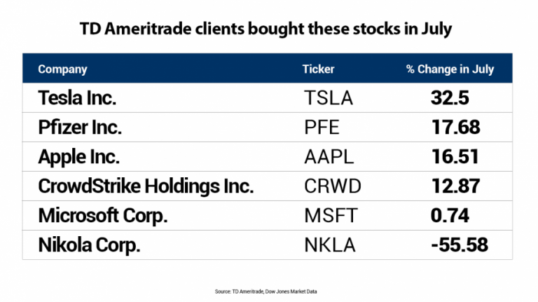 Retail investors scooped up these 5 stocks in July