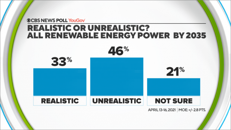 CBS News Poll — Eye on Earth: What do Americans think can be done on climate?