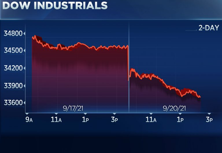 Dow tumbles 900 points in Monday market rout, S&P 500 now 5% off record high