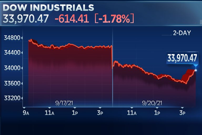 S&P 500 falls 1.7% for its worst day since May, Dow sheds 600 points